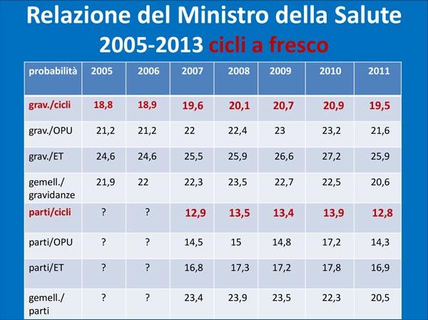 21_vita_prenatale_relazione-ministero-salute-cicli-a-fresco-2005-2013