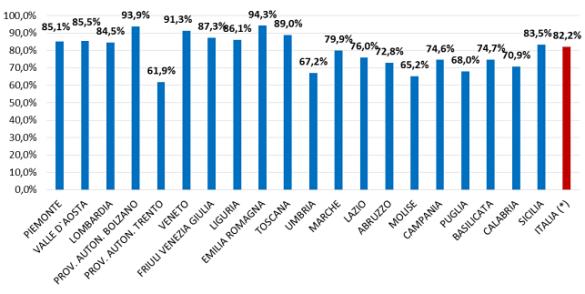 Rapporto 2014 Ministero Salute: spesa per l'acquisto di dispositivi medici