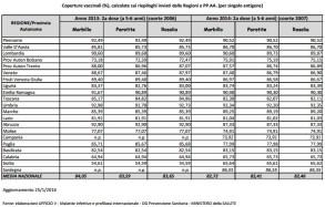coperture vaccinali_foglio2_2016_seconda dose
