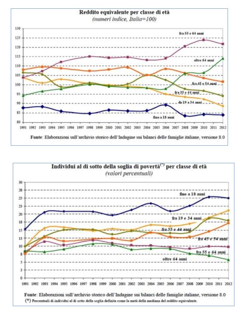 Fig.2. L'evoluzione negli ultimi 20 anni della distribuzione della ricchezza in Italia per le varie classi di età dimostra che gli anziani hanno visto crescee e non diminuire il loro potere d'acquisto, mentre la situazione economica si è fatta sempre più critica per le giovani generazioni