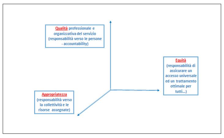 Fig. 6. Una gestione etica del sistema sanitario nazionale va concepita in modo tridimensionale e la responsabilità del Politico- Amministratore è assai alta, soprattutto  in tempi di risorse limitate, richieste rampanti e costi tecnologici sempre più elevati