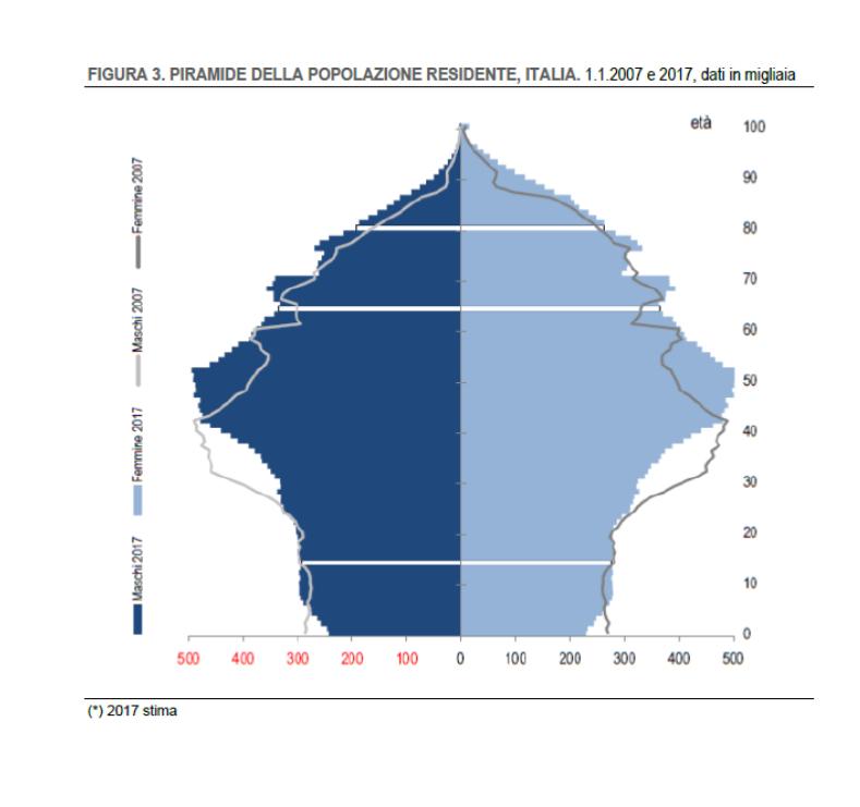 """Fig.1. La """"piramide  demografica"""" non è più una piramide da decenni nei Paesi ad alto reddito: con l'aumentata longevità e il calo delle nascite è diventata una specie di albero di Natale! Qui si vede bene la parte più espansa dell'albero (effetto coorte del """"Baby boom"""") salire verso le età più elevate, di decennio in decennio, facendo prevedere un vero """"Silver tsunami"""" di anziani da assistere quando arriverà verso la cima dell'albero. Per contro il tronco delle giovani generazioni, sotto l'ombrello dei vecchi, è sempre più striminzito e quindi il peso assistenziale dei molti anziani andrà a gravare su una popolazione attiva sempre più schiacciata e stremata (Fonte: Rapporto Istat 2017)"""