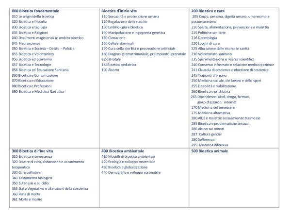 Tabella 2 Relazione indicizzazione riviste bioetica_ M.T. Ghio
