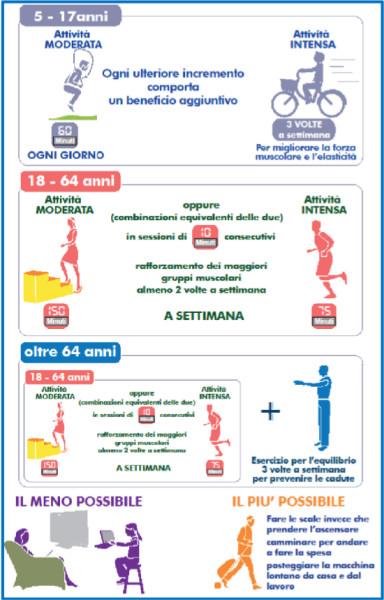 Foglietto informativo . Raccomandazioni dell'Oms sull'attività fisica per la salute
