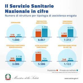 Servizio sanitario nazionale Annuario 2017 Ministero Salute 2019