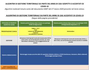 Fimmg modelli di gestione territoriali da parte del MMG tabella 3 Algoritmi