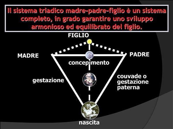 21_vita_prenatale_sistema-triadico
