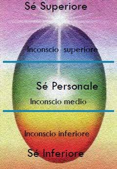 21_vita_prenatale_uovo-assagioli