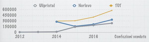 Grafico. Confezioni vendute in Italia da 2012 a 2016 elaborato dai dati della Relazione Ministero Salute Legge 194/1978 del2017Elaborato