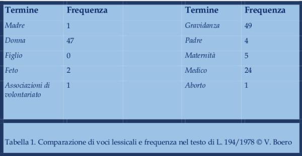 Boero_ tutela della maternità_Tabella 1. Tutela maternità