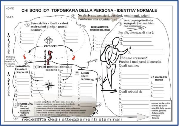 TAVOLA 1. Topografia della persona - Identità normale_SOVERNIGO APRILE 2019
