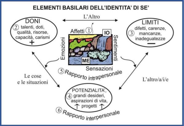 TAVOLA 2. Elementi basilari dell'identità di sè_SOVERNIGO APRILE 2019