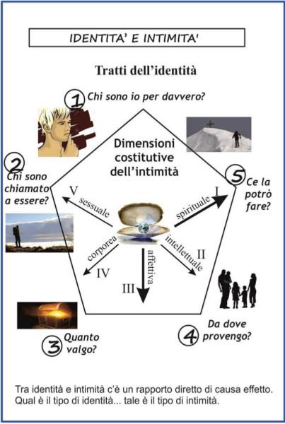 TAVOLA 4. IDENTITA E INTIMITA_ Progetto di vita_SOVERNIGO APRILE 2019