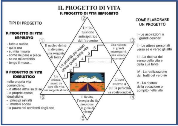 TAVOLA 5. PROGETTO DI VITA_SOVERNIGO G._APRILE 2019